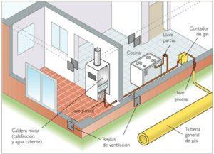 grafico-de-instalacion-de-gas-en-vivienda_castellon_y_provincia